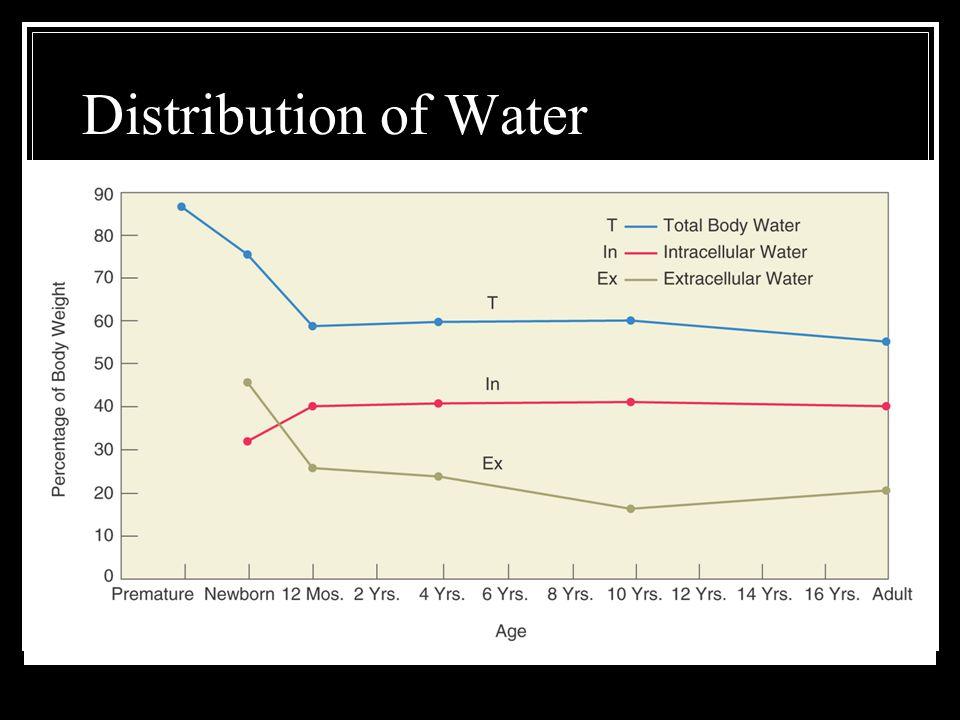 Fluid Loss; Infants and <2yr.