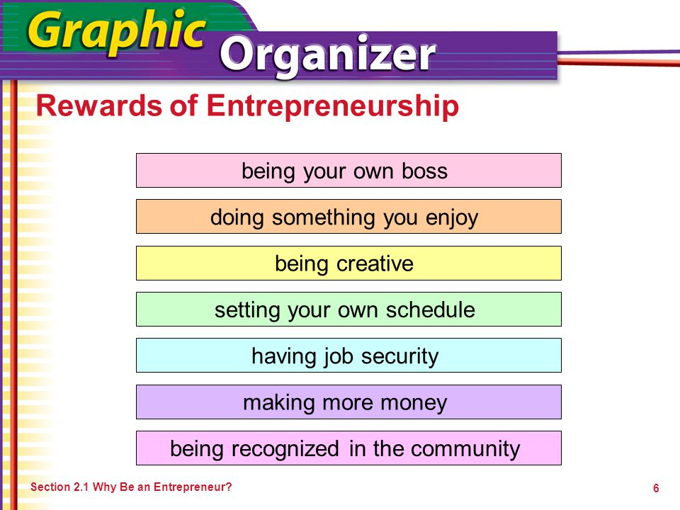 Rewards of Entrepreneurship Section 2.1 Why Be an Entrepreneur? 6 being your own boss doing something you enjoy being creative setting your own schedu