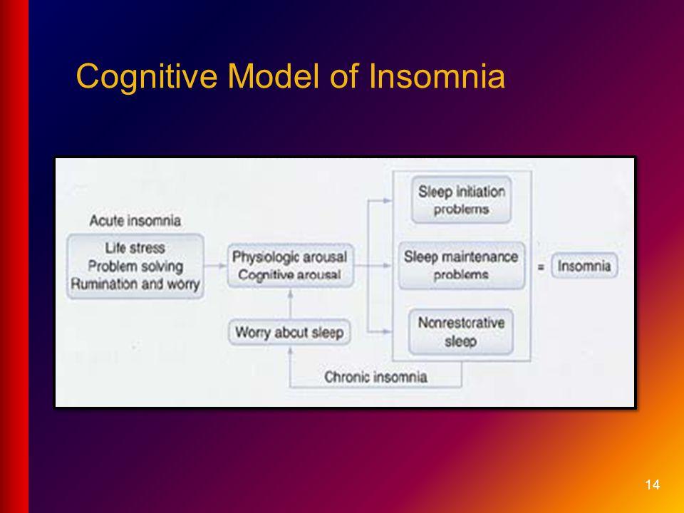 Cognitive Model of Insomnia 14