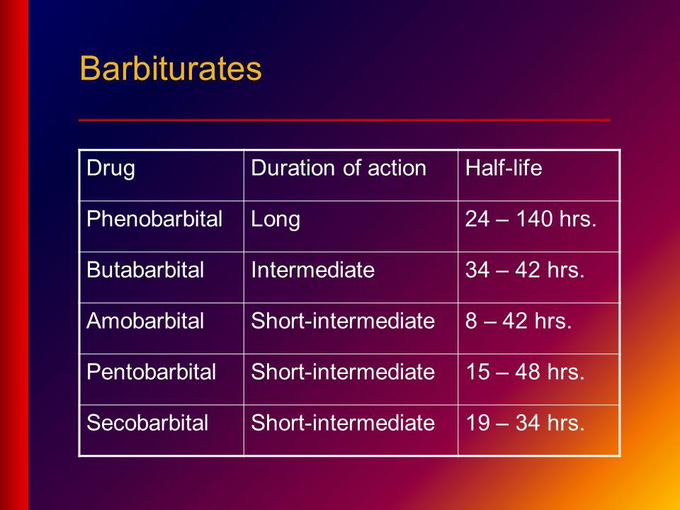 DrugDuration of actionHalf-life PhenobarbitalLong24 – 140 hrs.