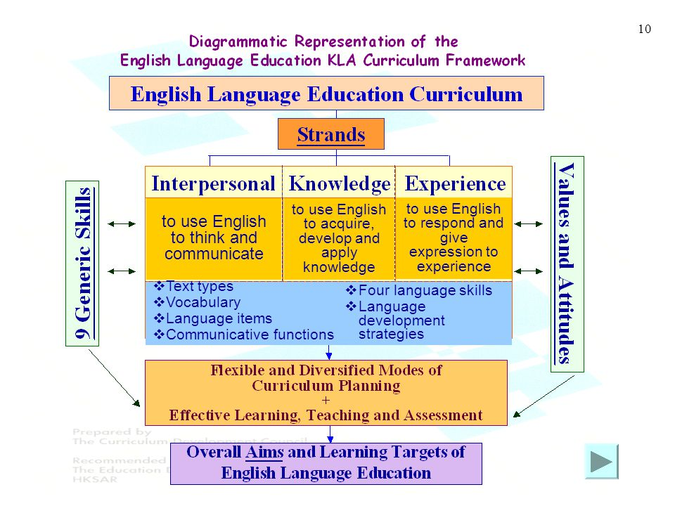 10 to use English to think and communicate to use English to acquire, develop and apply knowledge to use English to respond and give expression to exp