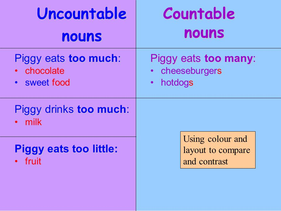 44 Uncountablenouns Countable nouns Piggy eats too much: chocolate sweet food Piggy drinks too much: milk Piggy eats too little: fruit Piggy eats too
