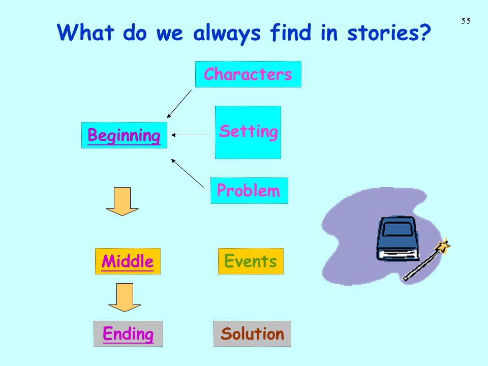 55 What do we always find in stories? PeopleCharacters Time Place Problem Events Setting SolutionEnding BeginningMiddle