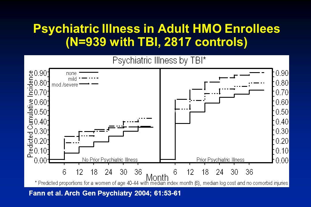 Psychiatric Illness in Adult HMO Enrollees (N=939 with TBI, 2817 controls) Fann et al. Arch Gen Psychiatry 2004; 61:53-61