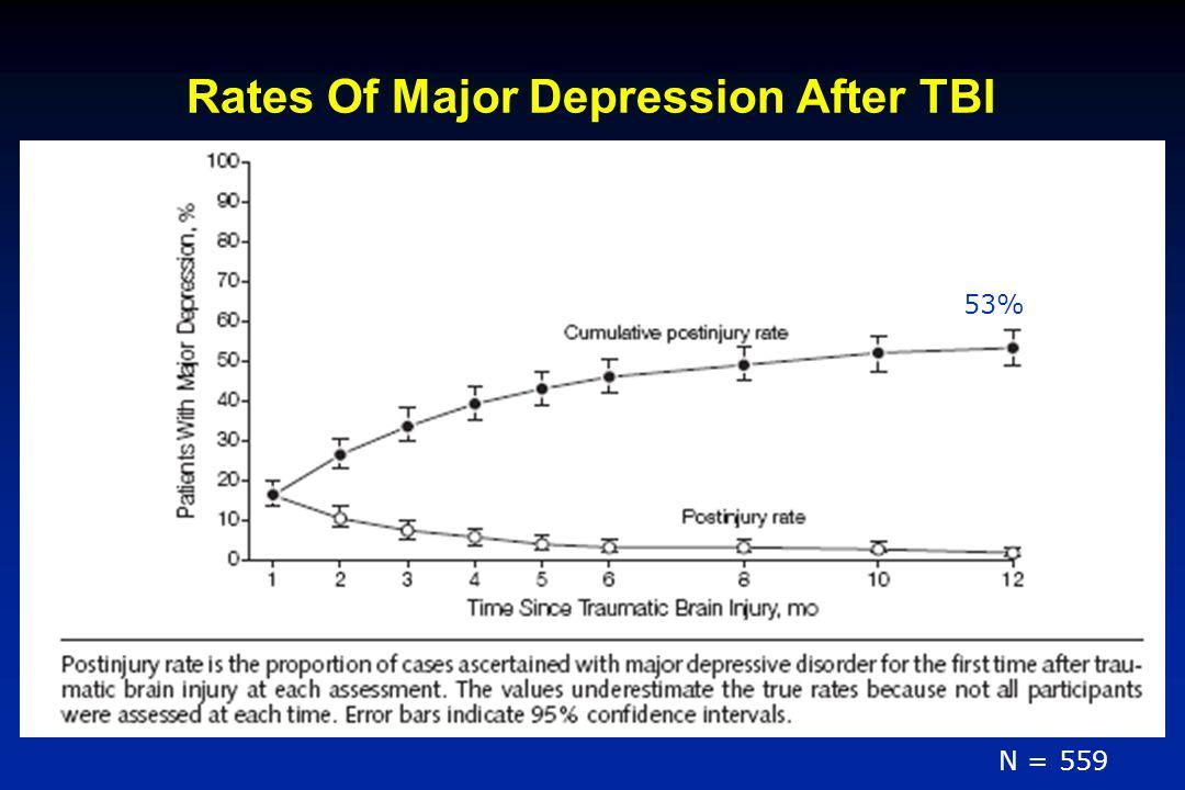 Rates Of Major Depression After TBI N = 559 53%