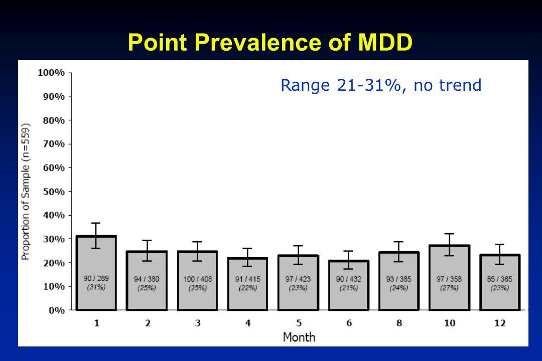 Point Prevalence of MDD Range 21-31%, no trend