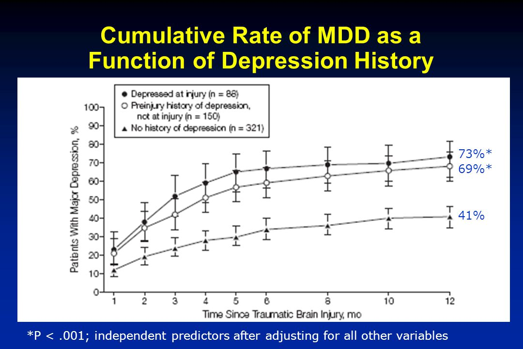 Cumulative Rate of MDD as a Function of Depression History 73%* 69%* 41% *P <.001; independent predictors after adjusting for all other variables