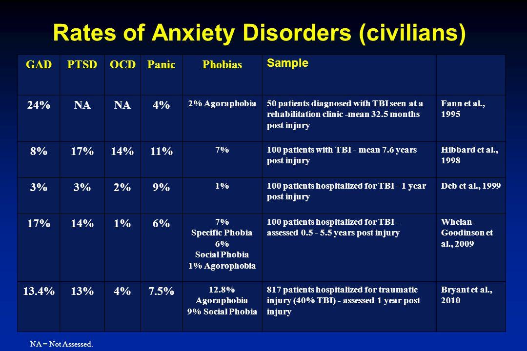 GADPTSDOCDPanicPhobias Sample 24%NA 4% 2% Agoraphobia50 patients diagnosed with TBI seen at a rehabilitation clinic -mean 32.5 months post injury Fann