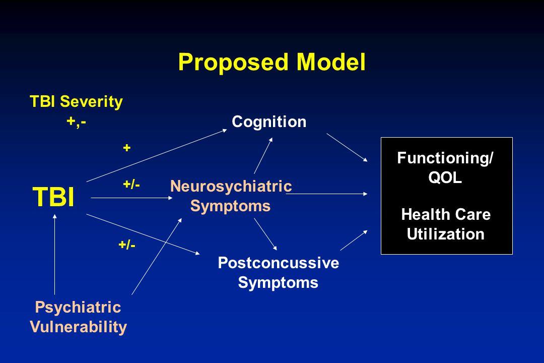 Proposed Model TBI Psychiatric Vulnerability Postconcussive Symptoms Cognition Neurosychiatric Symptoms Health Care Utilization Functioning/ QOL + +/-