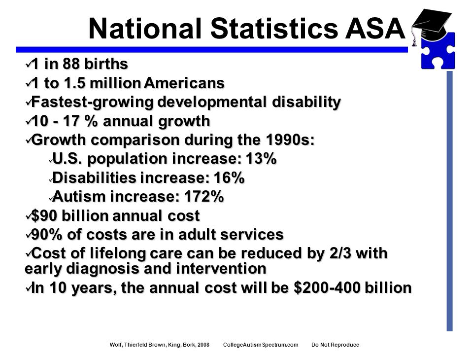 Wolf, Thierfeld Brown, King, Bork, 2008 CollegeAutismSpectrum.com Do Not Reproduce 1 in 88 births 1 in 88 births 1 to 1.5 million Americans 1 to 1.5 million Americans Fastest-growing developmental disability Fastest-growing developmental disability 10 - 17 % annual growth 10 - 17 % annual growth Growth comparison during the 1990s: Growth comparison during the 1990s: U.S.