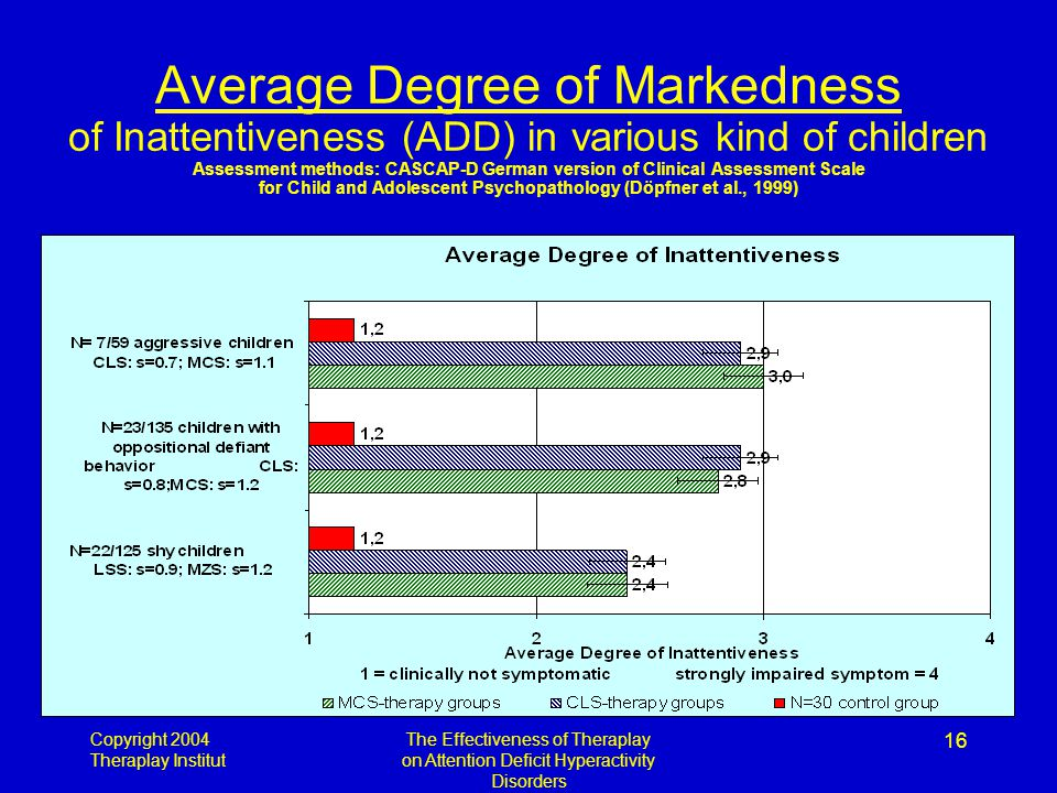 Copyright 2004 Theraplay Institut The Effectiveness of Theraplay on Attention Deficit Hyperactivity Disorders 16 Average Degree of Markedness of Inattentiveness (ADD) in various kind of children Assessment methods: CASCAP-D German version of Clinical Assessment Scale for Child and Adolescent Psychopathology (Döpfner et al., 1999)