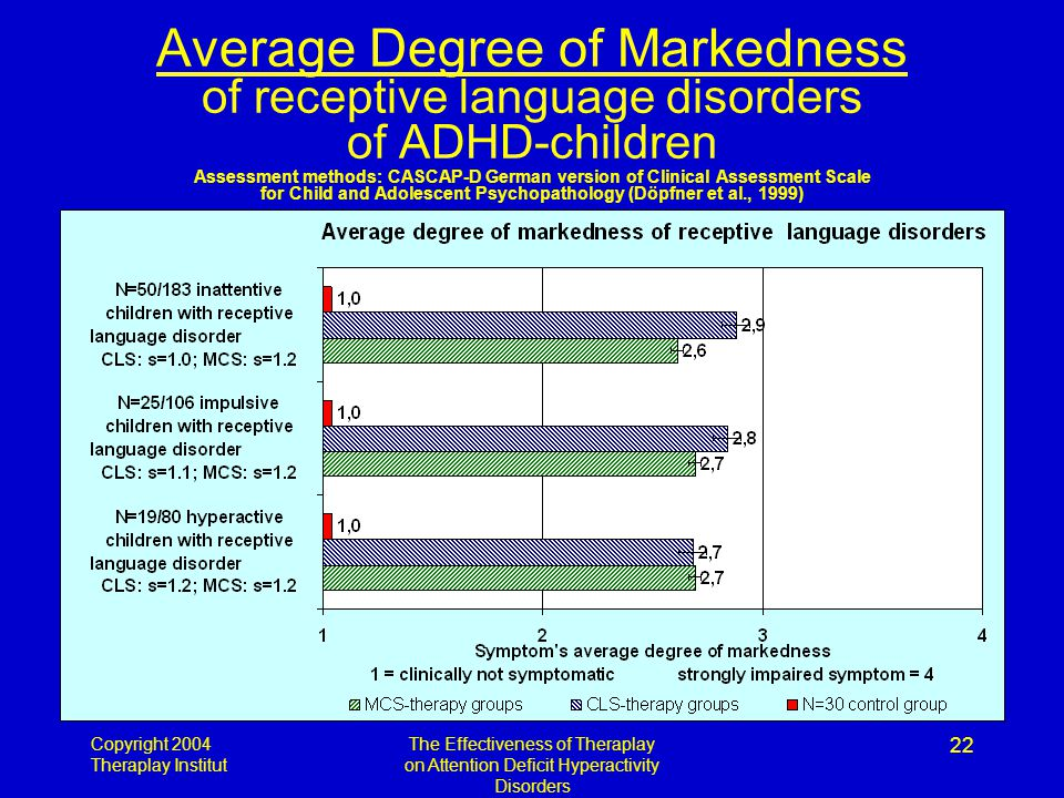 Copyright 2004 Theraplay Institut The Effectiveness of Theraplay on Attention Deficit Hyperactivity Disorders 22 Average Degree of Markedness of receptive language disorders of ADHD-children Assessment methods: CASCAP-D German version of Clinical Assessment Scale for Child and Adolescent Psychopathology (Döpfner et al., 1999)