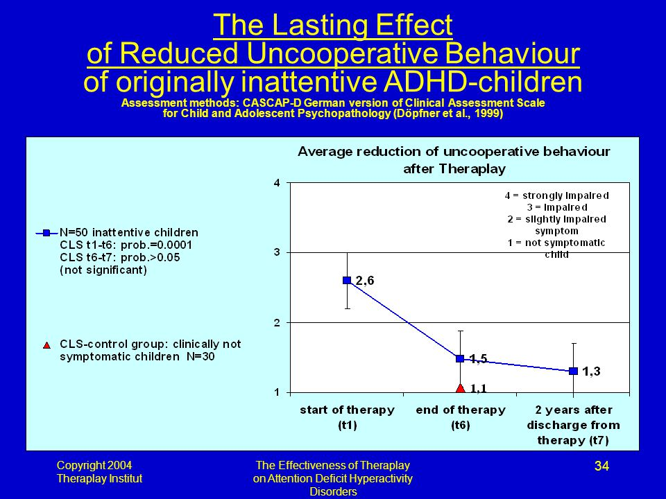 Copyright 2004 Theraplay Institut The Effectiveness of Theraplay on Attention Deficit Hyperactivity Disorders 34 The Lasting Effect of Reduced Uncooperative Behaviour of originally inattentive ADHD-children Assessment methods: CASCAP-D German version of Clinical Assessment Scale for Child and Adolescent Psychopathology (Döpfner et al., 1999)