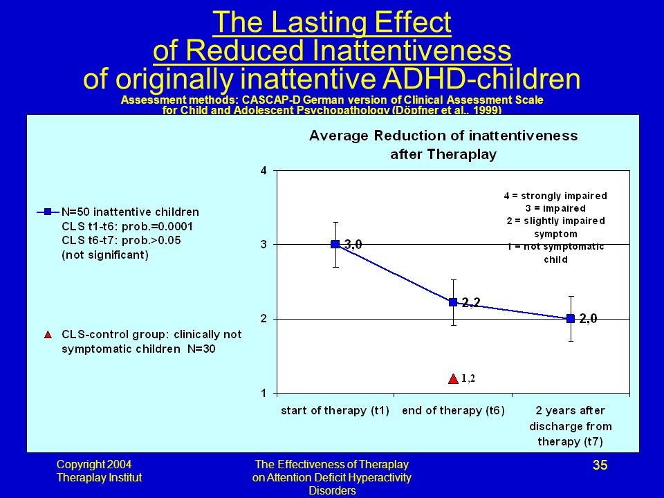 Copyright 2004 Theraplay Institut The Effectiveness of Theraplay on Attention Deficit Hyperactivity Disorders 35 The Lasting Effect of Reduced Inattentiveness of originally inattentive ADHD-children Assessment methods: CASCAP-D German version of Clinical Assessment Scale for Child and Adolescent Psychopathology (Döpfner et al., 1999)