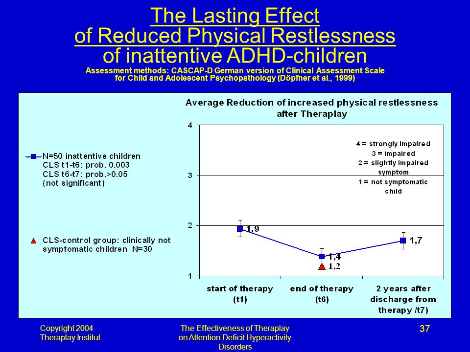 Copyright 2004 Theraplay Institut The Effectiveness of Theraplay on Attention Deficit Hyperactivity Disorders 37 The Lasting Effect of Reduced Physical Restlessness of inattentive ADHD-children Assessment methods: CASCAP-D German version of Clinical Assessment Scale for Child and Adolescent Psychopathology (Döpfner et al., 1999)