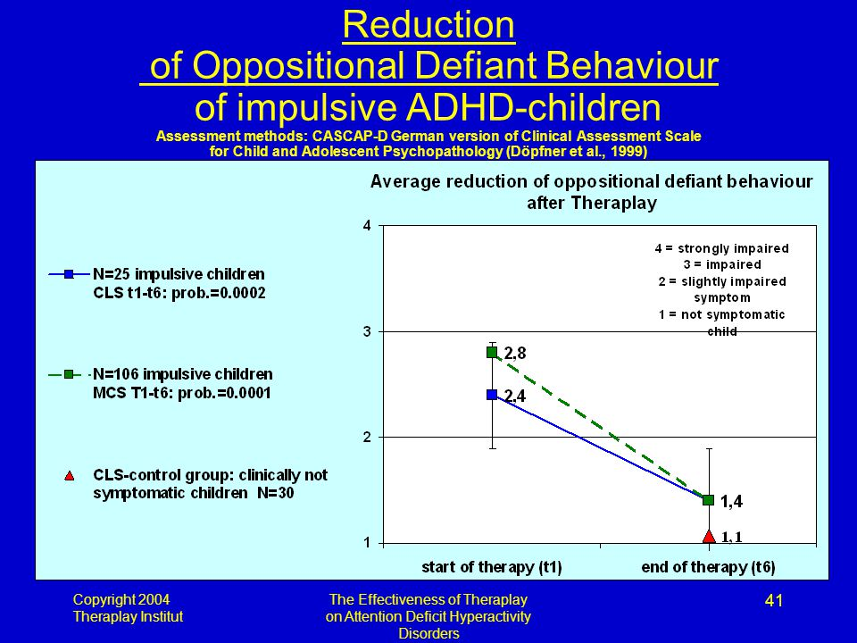 Copyright 2004 Theraplay Institut The Effectiveness of Theraplay on Attention Deficit Hyperactivity Disorders 41 Reduction of Oppositional Defiant Behaviour of impulsive ADHD-children Assessment methods: CASCAP-D German version of Clinical Assessment Scale for Child and Adolescent Psychopathology (Döpfner et al., 1999)