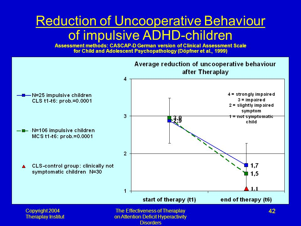 Copyright 2004 Theraplay Institut The Effectiveness of Theraplay on Attention Deficit Hyperactivity Disorders 42 Reduction of Uncooperative Behaviour of impulsive ADHD-children Assessment methods: CASCAP-D German version of Clinical Assessment Scale for Child and Adolescent Psychopathology (Döpfner et al., 1999)
