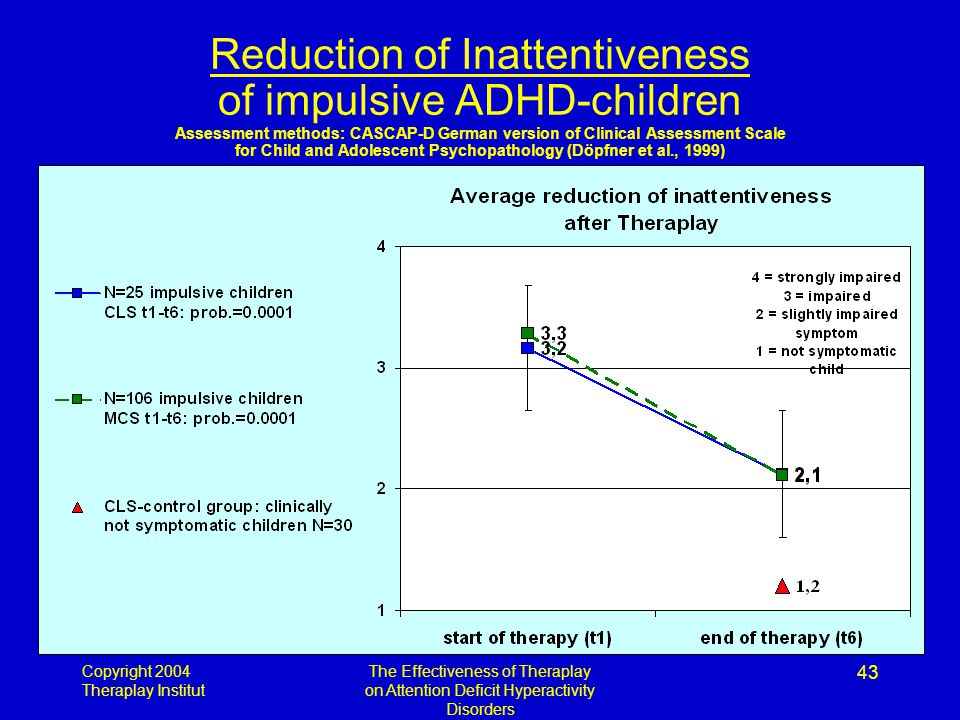 Copyright 2004 Theraplay Institut The Effectiveness of Theraplay on Attention Deficit Hyperactivity Disorders 43 Reduction of Inattentiveness of impulsive ADHD-children Assessment methods: CASCAP-D German version of Clinical Assessment Scale for Child and Adolescent Psychopathology (Döpfner et al., 1999)