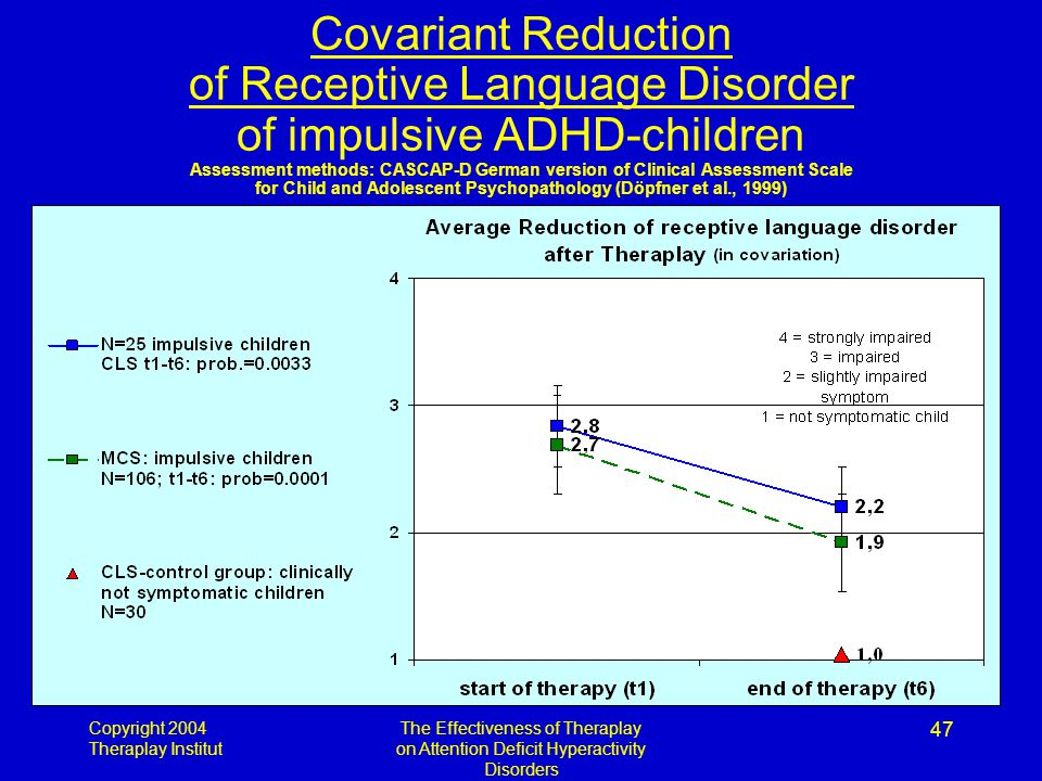 Copyright 2004 Theraplay Institut The Effectiveness of Theraplay on Attention Deficit Hyperactivity Disorders 47 Covariant Reduction of Receptive Language Disorder of impulsive ADHD-children Assessment methods: CASCAP-D German version of Clinical Assessment Scale for Child and Adolescent Psychopathology (Döpfner et al., 1999)
