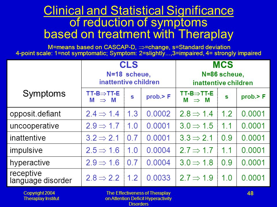 Copyright 2004 Theraplay Institut The Effectiveness of Theraplay on Attention Deficit Hyperactivity Disorders 48 Clinical and Statistical Significance of reduction of symptoms based on treatment with Theraplay M=means based on CASCAP-D,  =change, s=Standard deviation 4-point scale: 1=not symptomatic; Symptom: 2=slightly...,3=impaired, 4= strongly impaired Symptoms CLS N=18 scheue, inattentive children MCS N=86 scheue, inattentive children TT-B  TT-E M  M sprob.> F TT-B  TT-E M  M sprob.> F opposit.defiant 2.4  1.4 1.30.0002 2.8  1.4 1.20.0001 uncooperative 2.9  1.7 1.00.0001 3.0  1.5 1.10.0001 inattentive 3.2  2.1 0.70.0001 3.3  2.1 0.90.0001 impulsive 2.5  1.6 1.00.0004 2.7  1.7 1.10.0001 hyperactive 2.9  1.6 0.70.0004 3.0  1.8 0.90.0001 receptive language disorder 2.8  2.2 1.20.0033 2.7  1.9 1.00.0001