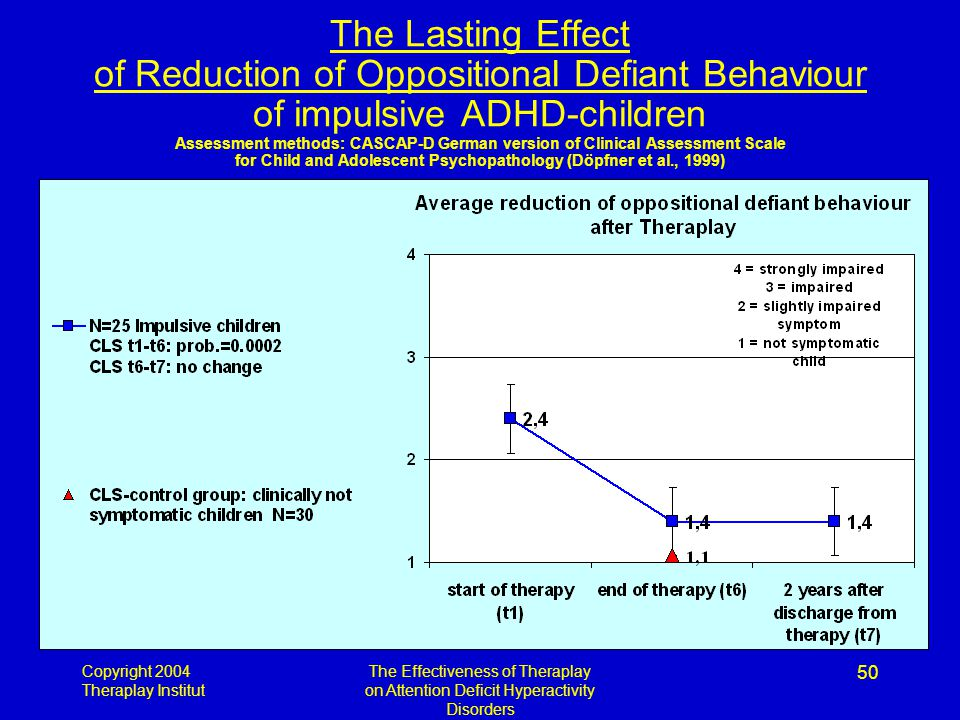 Copyright 2004 Theraplay Institut The Effectiveness of Theraplay on Attention Deficit Hyperactivity Disorders 50 The Lasting Effect of Reduction of Oppositional Defiant Behaviour of impulsive ADHD-children Assessment methods: CASCAP-D German version of Clinical Assessment Scale for Child and Adolescent Psychopathology (Döpfner et al., 1999)