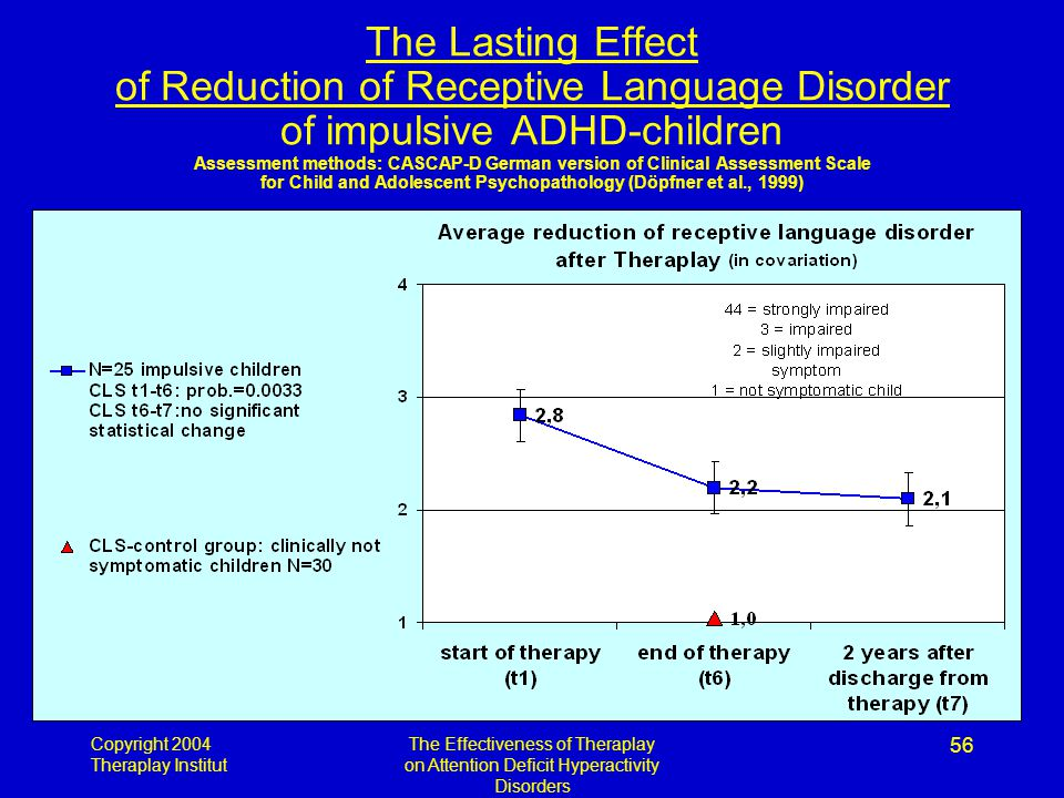 Copyright 2004 Theraplay Institut The Effectiveness of Theraplay on Attention Deficit Hyperactivity Disorders 56 The Lasting Effect of Reduction of Receptive Language Disorder of impulsive ADHD-children Assessment methods: CASCAP-D German version of Clinical Assessment Scale for Child and Adolescent Psychopathology (Döpfner et al., 1999)