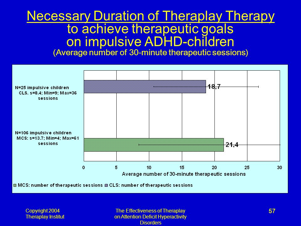 Copyright 2004 Theraplay Institut The Effectiveness of Theraplay on Attention Deficit Hyperactivity Disorders 57 Necessary Duration of Theraplay Therapy to achieve therapeutic goals on impulsive ADHD-children (Average number of 30-minute therapeutic sessions)