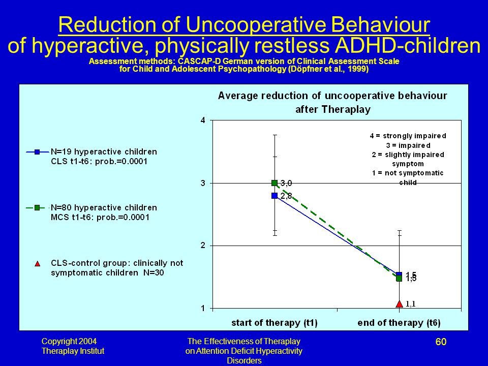 Copyright 2004 Theraplay Institut The Effectiveness of Theraplay on Attention Deficit Hyperactivity Disorders 60 Reduction of Uncooperative Behaviour of hyperactive, physically restless ADHD-children Assessment methods: CASCAP-D German version of Clinical Assessment Scale for Child and Adolescent Psychopathology (Döpfner et al., 1999)