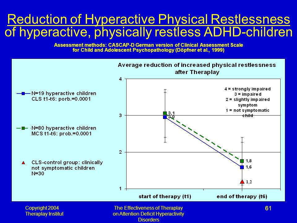 Copyright 2004 Theraplay Institut The Effectiveness of Theraplay on Attention Deficit Hyperactivity Disorders 61 Reduction of Hyperactive Physical Restlessness of hyperactive, physically restless ADHD-children Assessment methods: CASCAP-D German version of Clinical Assessment Scale for Child and Adolescent Psychopathology (Döpfner et al., 1999)