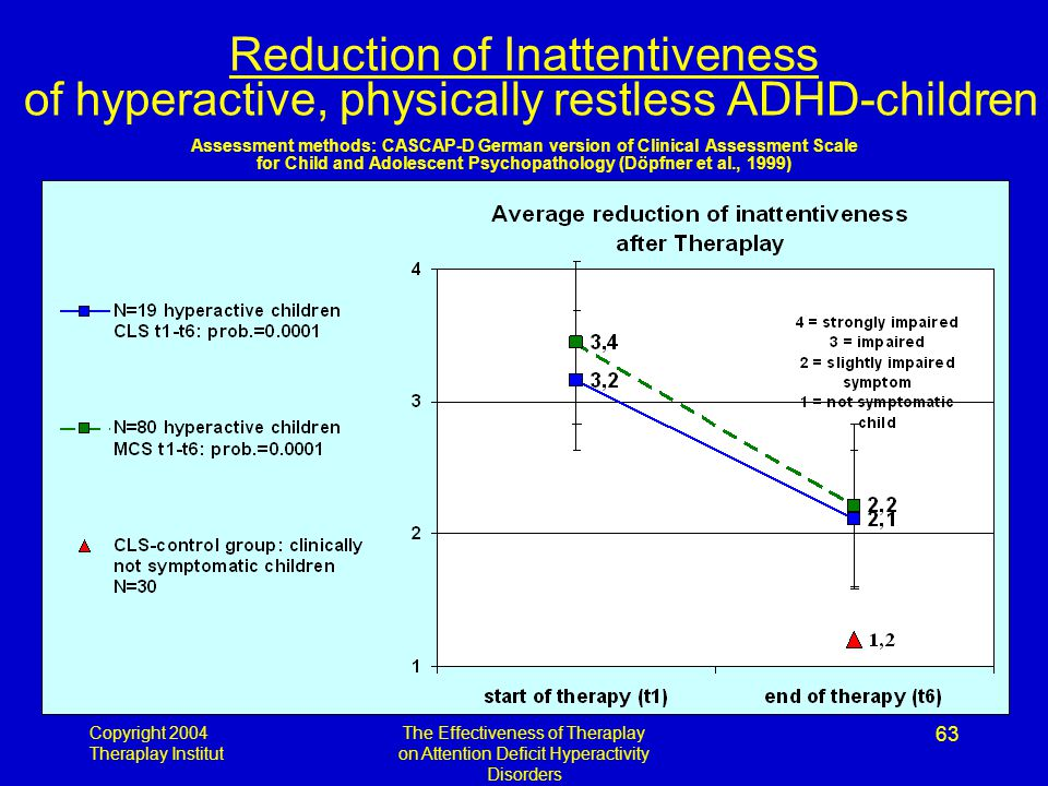 Copyright 2004 Theraplay Institut The Effectiveness of Theraplay on Attention Deficit Hyperactivity Disorders 63 Reduction of Inattentiveness of hyperactive, physically restless ADHD-children Assessment methods: CASCAP-D German version of Clinical Assessment Scale for Child and Adolescent Psychopathology (Döpfner et al., 1999)