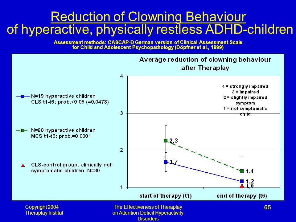 Copyright 2004 Theraplay Institut The Effectiveness of Theraplay on Attention Deficit Hyperactivity Disorders 65 Reduction of Clowning Behaviour of hyperactive, physically restless ADHD-children Assessment methods: CASCAP-D German version of Clinical Assessment Scale for Child and Adolescent Psychopathology (Döpfner et al., 1999)