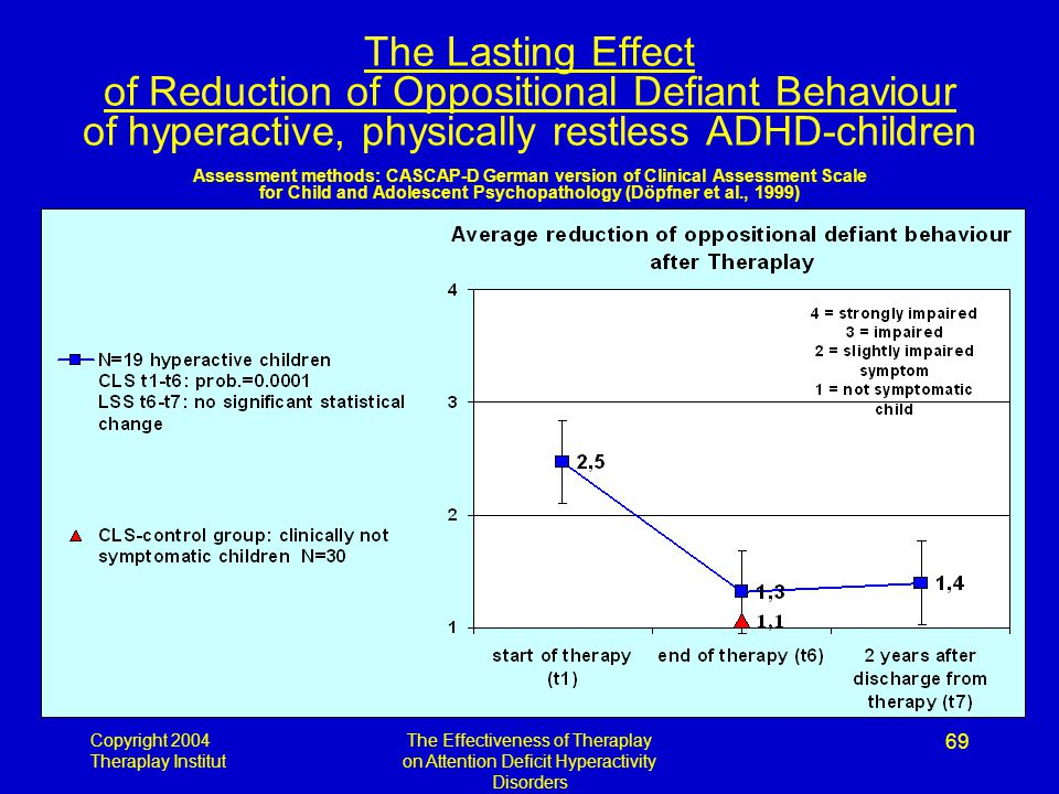 Copyright 2004 Theraplay Institut The Effectiveness of Theraplay on Attention Deficit Hyperactivity Disorders 69 The Lasting Effect of Reduction of Oppositional Defiant Behaviour of hyperactive, physically restless ADHD-children Assessment methods: CASCAP-D German version of Clinical Assessment Scale for Child and Adolescent Psychopathology (Döpfner et al., 1999)