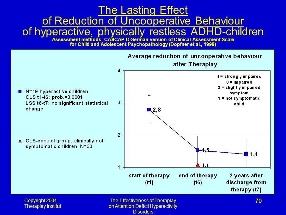 Copyright 2004 Theraplay Institut The Effectiveness of Theraplay on Attention Deficit Hyperactivity Disorders 70 The Lasting Effect of Reduction of Uncooperative Behaviour of hyperactive, physically restless ADHD-children Assessment methods: CASCAP-D German version of Clinical Assessment Scale for Child and Adolescent Psychopathology (Döpfner et al., 1999)