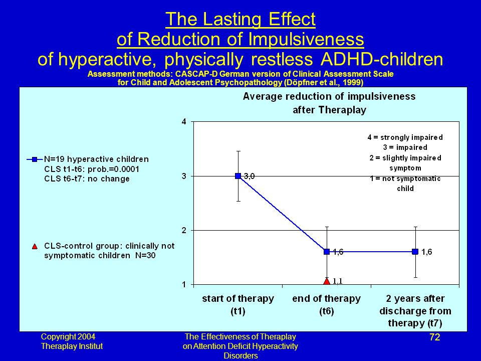 Copyright 2004 Theraplay Institut The Effectiveness of Theraplay on Attention Deficit Hyperactivity Disorders 72 The Lasting Effect of Reduction of Impulsiveness of hyperactive, physically restless ADHD-children Assessment methods: CASCAP-D German version of Clinical Assessment Scale for Child and Adolescent Psychopathology (Döpfner et al., 1999)