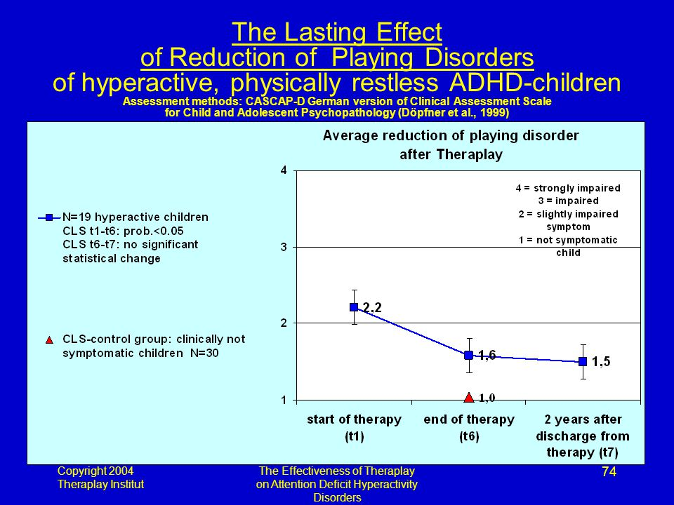 Copyright 2004 Theraplay Institut The Effectiveness of Theraplay on Attention Deficit Hyperactivity Disorders 74 The Lasting Effect of Reduction of Playing Disorders of hyperactive, physically restless ADHD-children Assessment methods: CASCAP-D German version of Clinical Assessment Scale for Child and Adolescent Psychopathology (Döpfner et al., 1999)