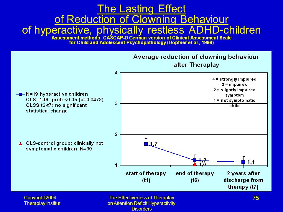 Copyright 2004 Theraplay Institut The Effectiveness of Theraplay on Attention Deficit Hyperactivity Disorders 75 The Lasting Effect of Reduction of Cl