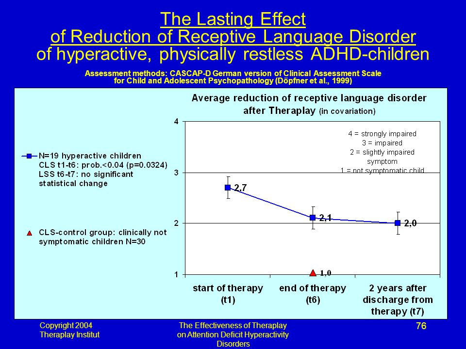 Copyright 2004 Theraplay Institut The Effectiveness of Theraplay on Attention Deficit Hyperactivity Disorders 76 The Lasting Effect of Reduction of Receptive Language Disorder of hyperactive, physically restless ADHD-children Assessment methods: CASCAP-D German version of Clinical Assessment Scale for Child and Adolescent Psychopathology (Döpfner et al., 1999)