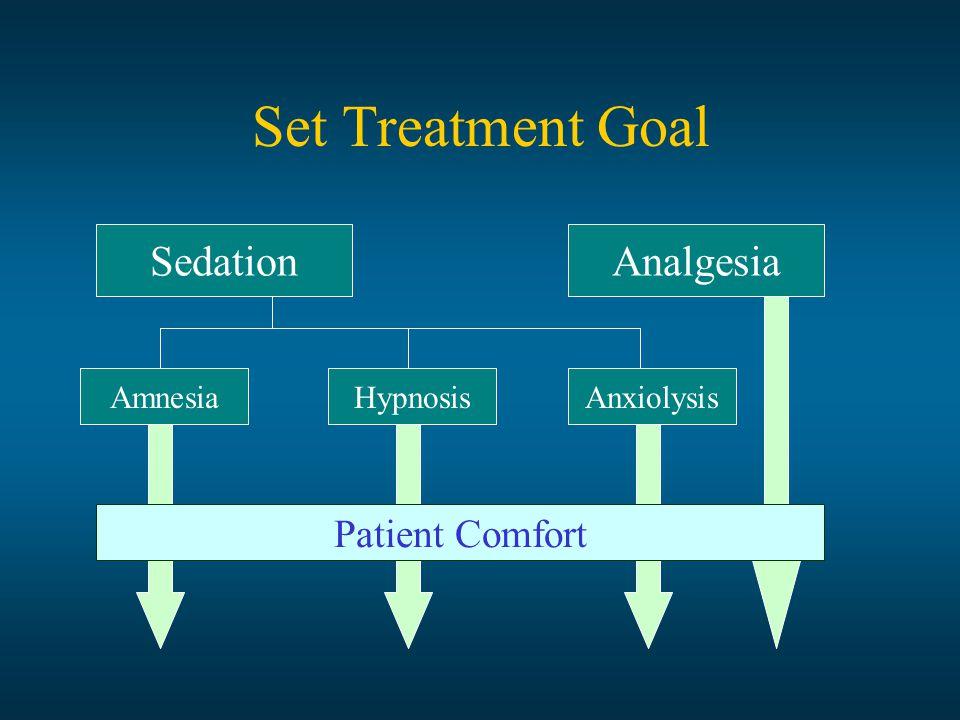 Set Treatment Goal SedationAnalgesia AmnesiaAnxiolysisHypnosis Patient Comfort