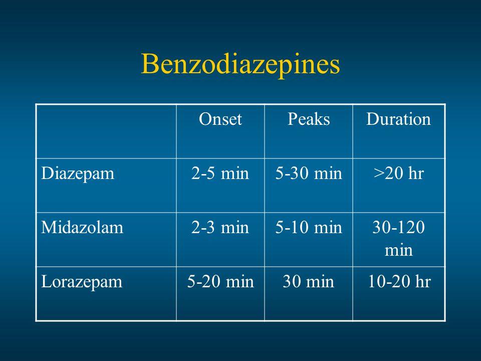 OnsetPeaksDuration Diazepam2-5 min5-30 min>20 hr Midazolam2-3 min5-10 min30-120 min Lorazepam5-20 min30 min10-20 hr