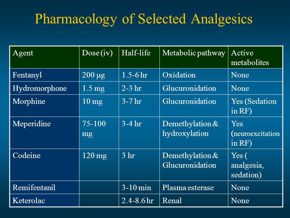 Pharmacology of Selected Analgesics AgentDose (iv)Half-lifeMetabolic pathwayActive metabolites Fentanyl 200  g 1.5-6 hrOxidationNone Hydromorphone1.5