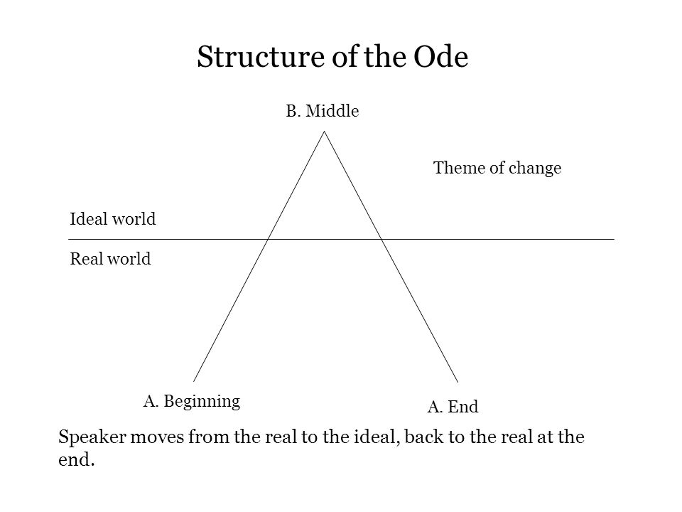 Ideal world Real world A. Beginning B. Middle A. End Theme of change Structure of the Ode Speaker moves from the real to the ideal, back to the real a
