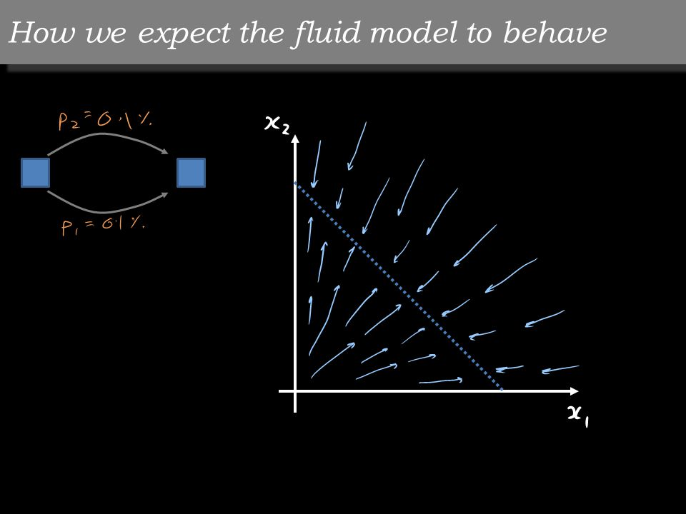 How we expect the fluid model to behave