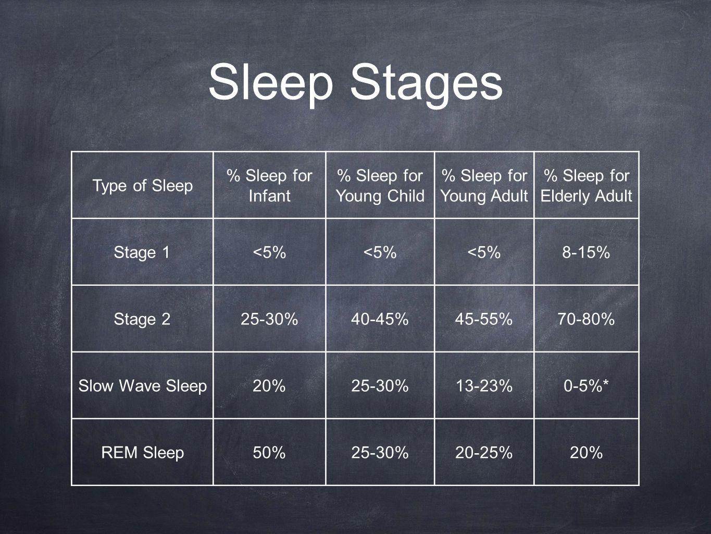 Sleep Stages Type of Sleep % Sleep for Infant % Sleep for Young Child % Sleep for Young Adult % Sleep for Elderly Adult Stage 1<5% 8-15% Stage 225-30%40-45%45-55%70-80% Slow Wave Sleep20%25-30%13-23%0-5%* REM Sleep50%25-30%20-25%20%
