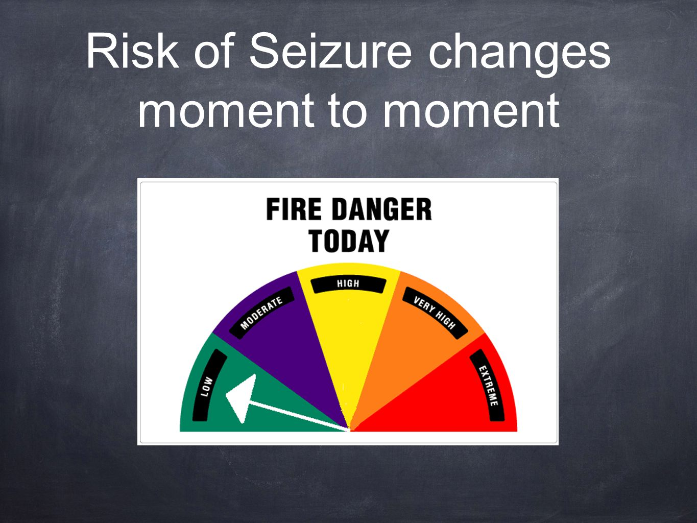 Risk of Seizure changes moment to moment