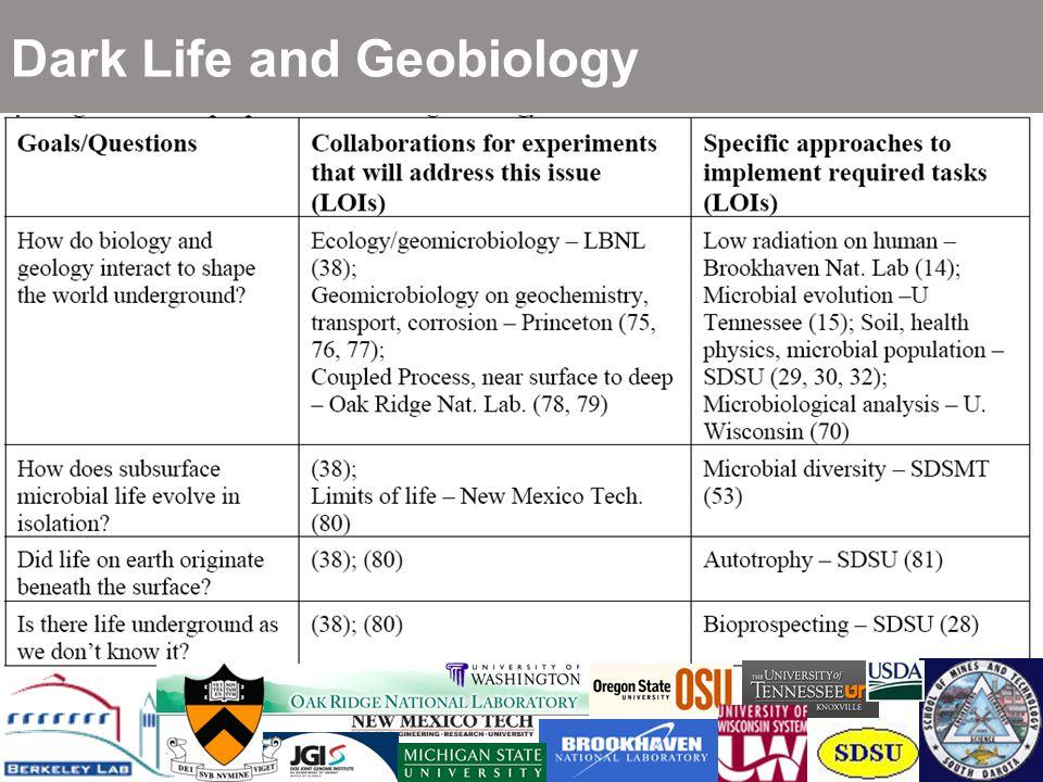 Dark Life and Geobiology