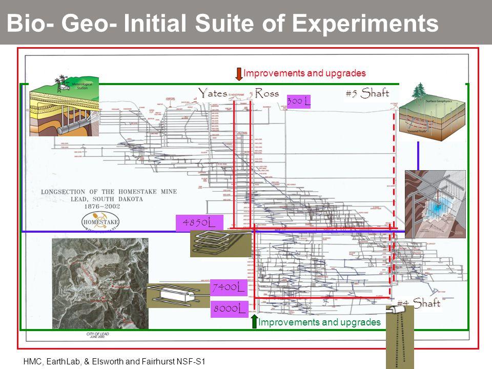 RossYates #5 Shaft 4850L 7400L #6 Winze #4 Shaft 8000L 300 L Bio- Geo- Initial Suite of Experiments Improvements and upgrades HMC, EarthLab, & Elswort