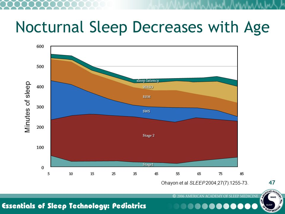 47 Nocturnal Sleep Decreases with Age Ohayon et al SLEEP 2004;27(7):1255-73. Minutes of sleep