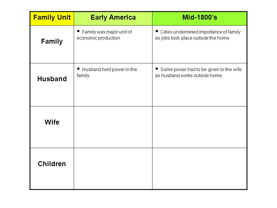 Family UnitEarly AmericaMid-1800's Family  Family was major unit of economic production  Cities undermined importance of family as jobs took place outside the home Husband  Husband held power in the family  Some power had to be given to the wife as husband works outside home Wife Children