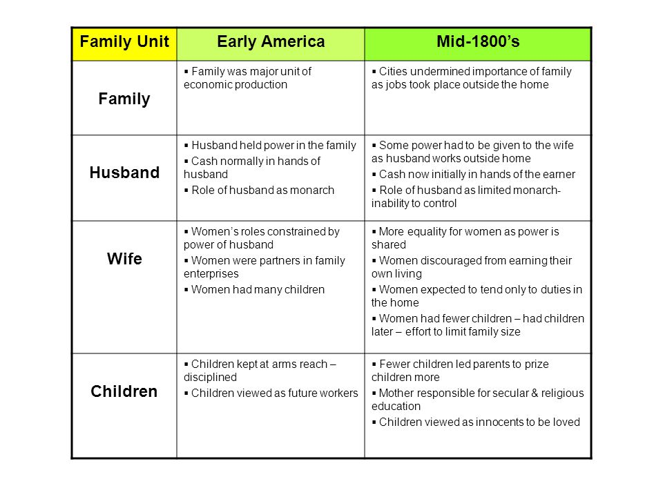 Family UnitEarly AmericaMid-1800's Family  Family was major unit of economic production  Cities undermined importance of family as jobs took place outside the home Husband  Husband held power in the family  Cash normally in hands of husband  Role of husband as monarch  Some power had to be given to the wife as husband works outside home  Cash now initially in hands of the earner  Role of husband as limited monarch- inability to control Wife  Women's roles constrained by power of husband  Women were partners in family enterprises  Women had many children  More equality for women as power is shared  Women discouraged from earning their own living  Women expected to tend only to duties in the home  Women had fewer children – had children later – effort to limit family size Children  Children kept at arms reach – disciplined  Children viewed as future workers  Fewer children led parents to prize children more  Mother responsible for secular & religious education  Children viewed as innocents to be loved
