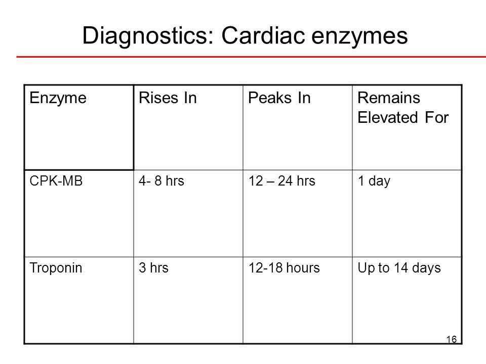 16 Diagnostics: Cardiac enzymes EnzymeRises InPeaks InRemains Elevated For CPK-MB4- 8 hrs12 – 24 hrs1 day Troponin3 hrs12-18 hoursUp to 14 days